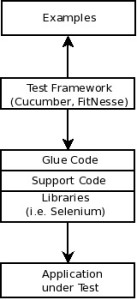 agile_friendly_test_automation